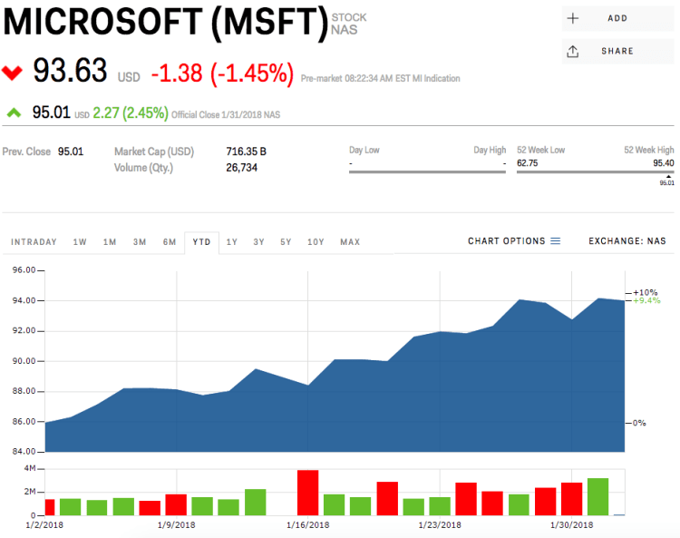 Microsoft slides after earnings fail to impress Wall ...