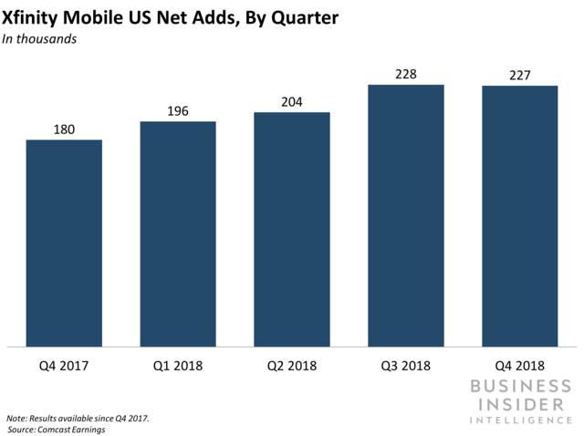 xfinity mobile us net adds, by quarter