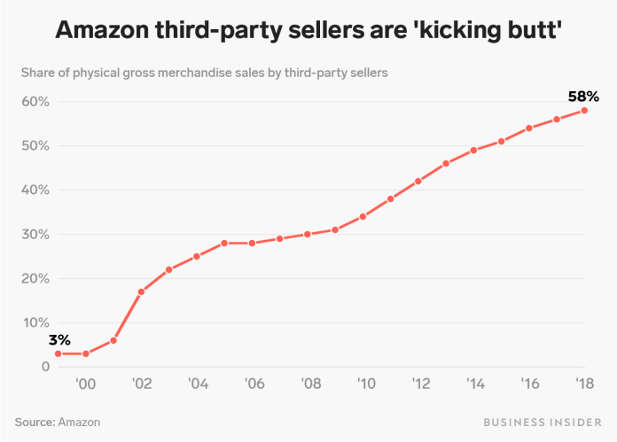 amazon third party sellers