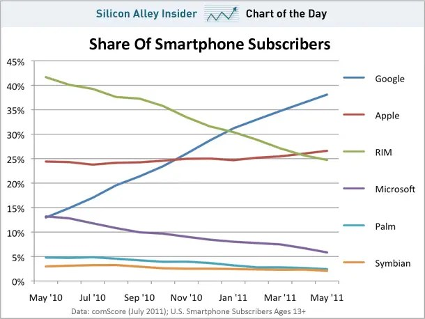 July 5, 2011 - Android is straight up stealing market share from RIM and Microsoft, while Apple hangs on.