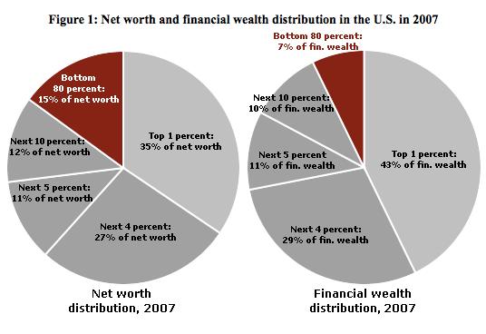 Eso es aproximadamente el 60% del patrimonio neto del país en manos de la parte superior del 5% (gráfico izquierdo).