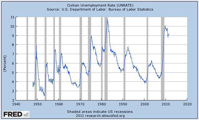 Tasa de desempleo en EEUU