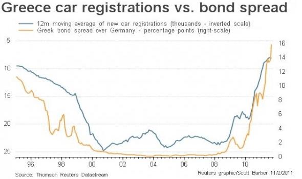 Η Γερμανία ήταν μία από τους δανειστές που οδήγησαν σε μη βιώσιμη δανεισμού, δημιουργώντας τεράστια ζήτηση για νέα αυτοκίνητα, ακόμη και η Ελλάδα έχουν βυθιστεί σε μια δημοσιονομική τρύπα.