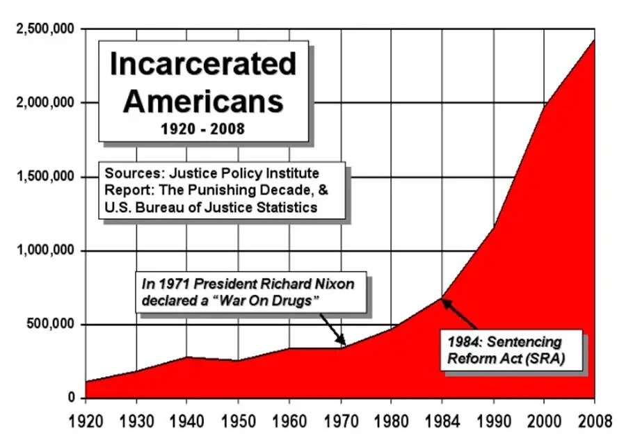 https://i0.wp.com/static6.businessinsider.com/image/4f79b67569beddcc69000004-1200/since-the-war-on-drugs-started-in-1970-americas-prison-population-has-surged-700-percent-to-24-million.jpg