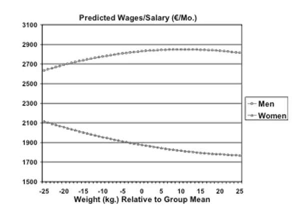 predicted salary by weight