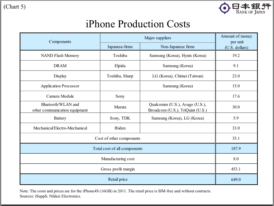 "Asia is also an ""incubator of innovation.""  Just look at the amount of iPhone hardware that's made in Asia"