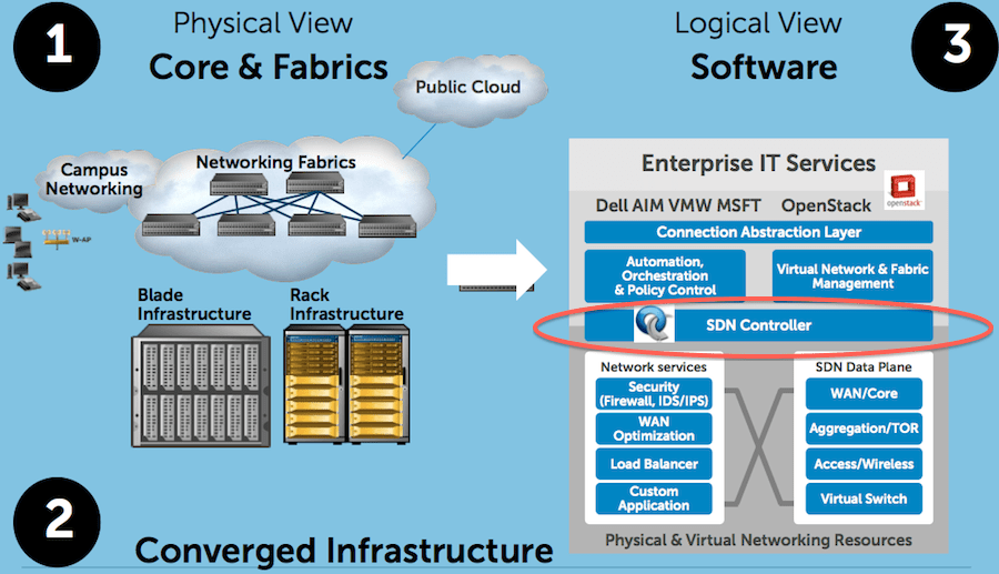 Dell software defined networking