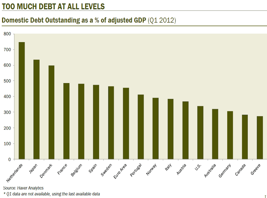 The world has too much debt, and crucially, 2008 did not break that.