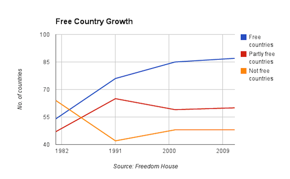 GOVERNANCE GAP: And growth in the number of free countries has stalled in the past decade.