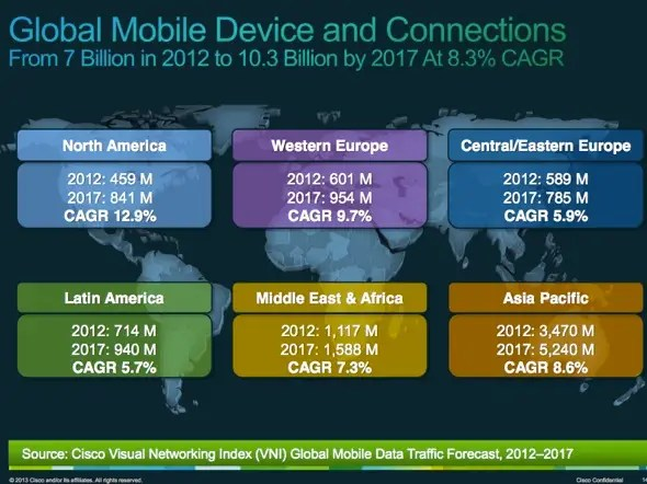By 2017, the number of mobile devices in use will exceed the number of people on Earth