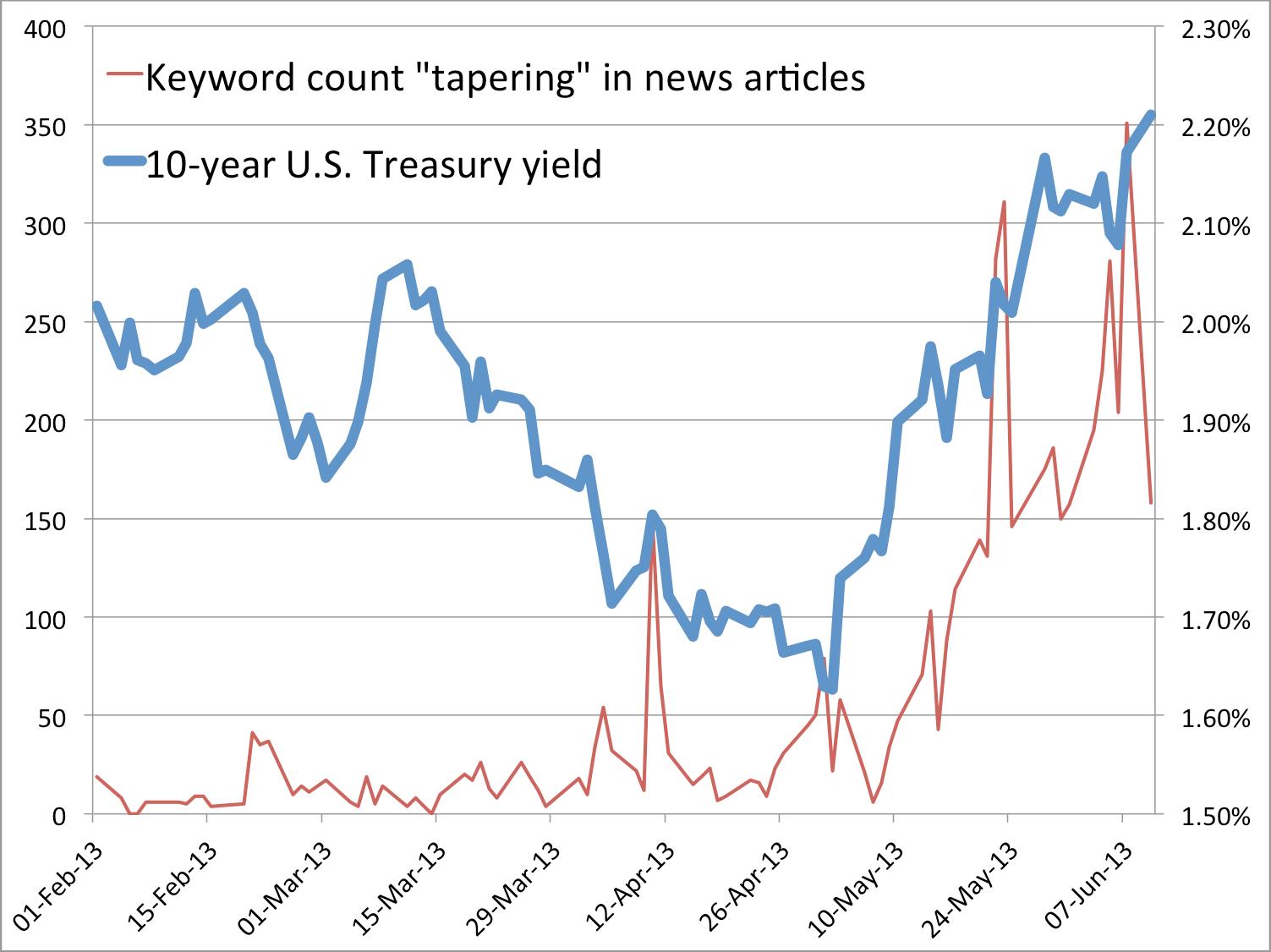 tapering keyword count