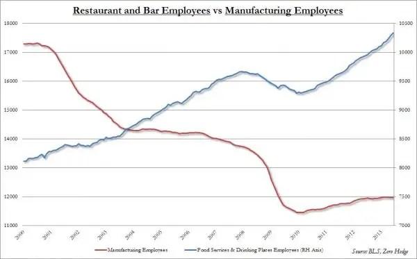 restaurant vs mfg jobs_0