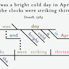 Diagram Prepositional Phrases 110 Volt Transformer Wiring Famous Novels' Opening Lines - Business Insider