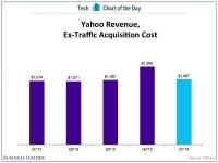 Yahoo Revenue - Business Insider