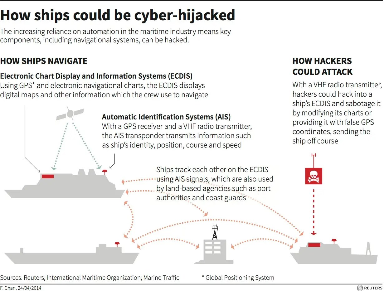 Cyber hijacking ships