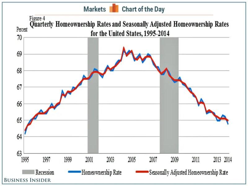 US Homeownership Rates, 1995-2014 [CHART]