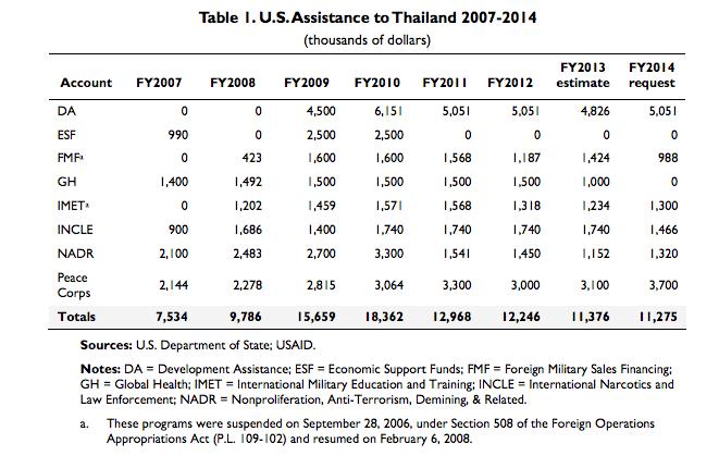 u.s. military aid to thailand