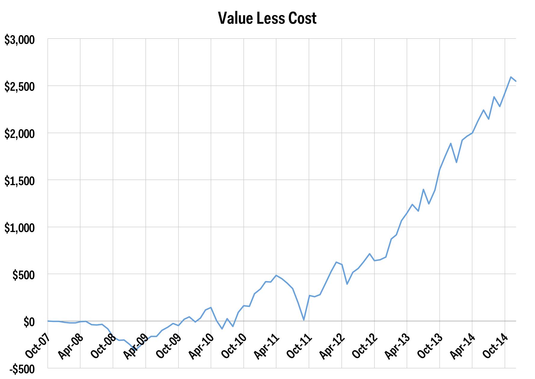 dollar cost averaging price return dec 2014