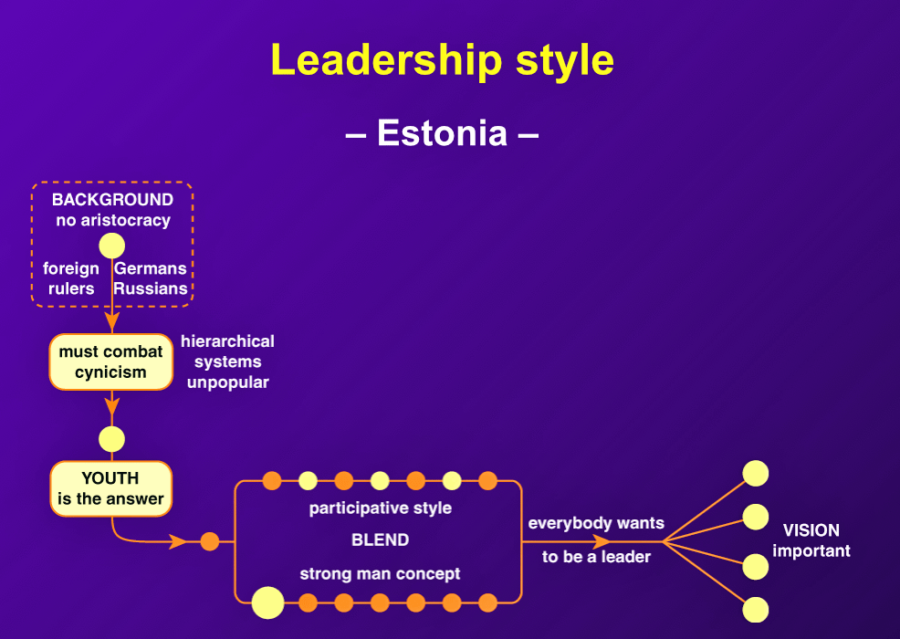 """Estonians are very individualistic. Each person feels capable and prefers to lead rather than be led. Status is gained by achievement, decisiveness, and energy."""