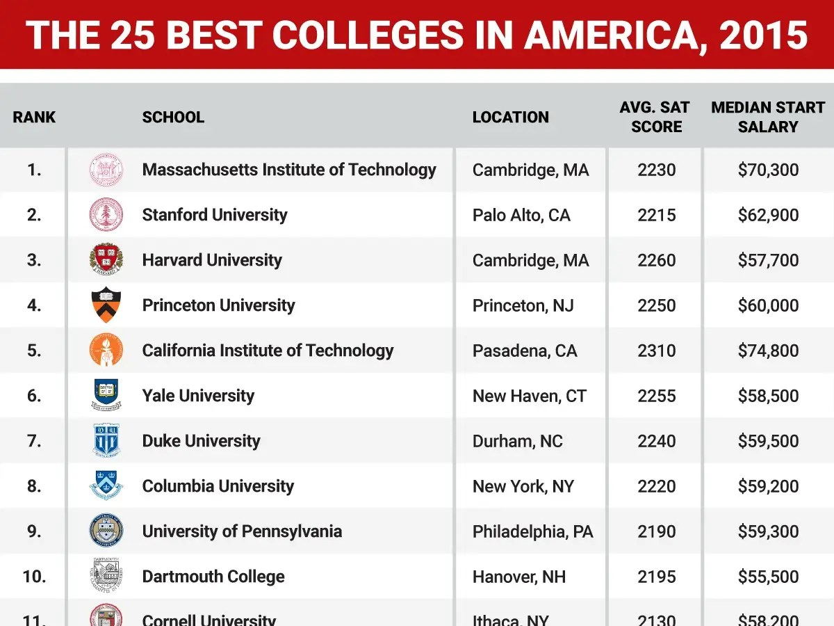 Best Colleges In America 2015 Graphic  Business Insider