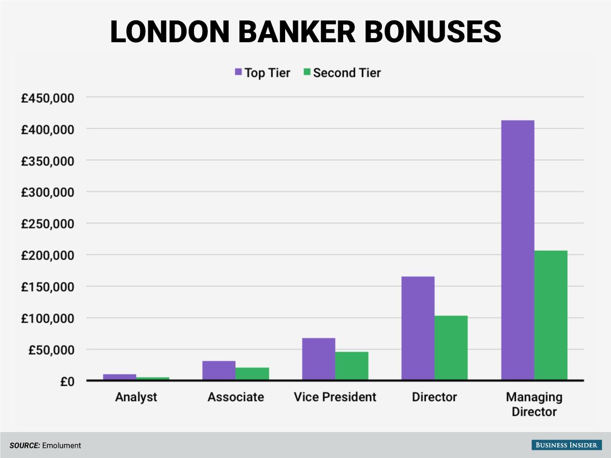 london banker bonuses