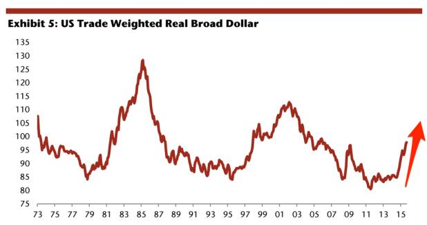 The dollar has appreciated considerably in the past two years, to the highest level in nearly a decade — when the US currency strengthens against others, anyone with an income denominated in an emerging market currency but debts denominated in dollars effectively sees their liabilities increase.