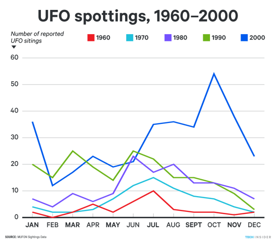 UFO spottings