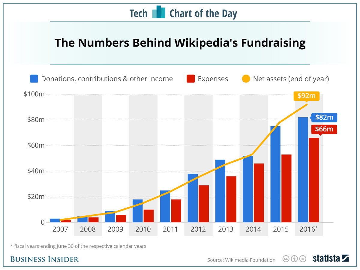 How Much Money Wikipedia Has From Donations Chart