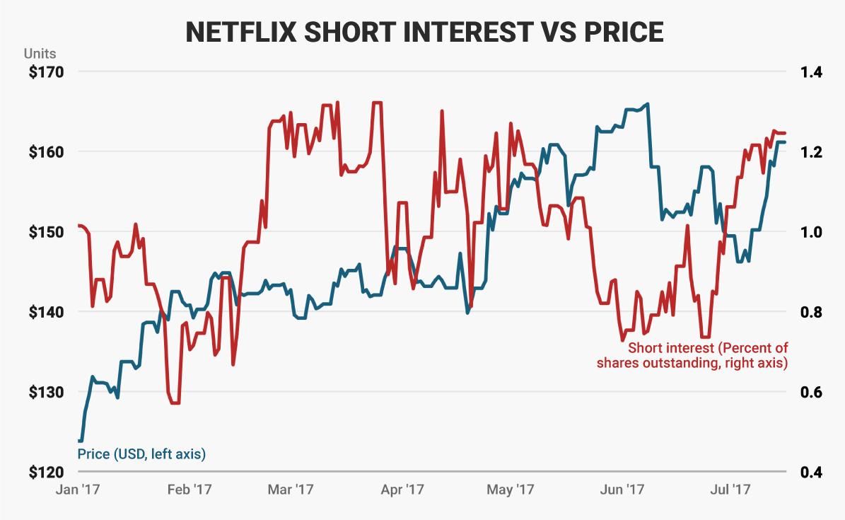 netflix short interest