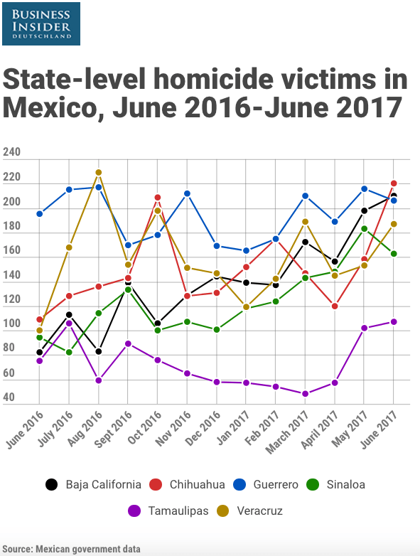 Mexico state level homicides June 2016 June 2017