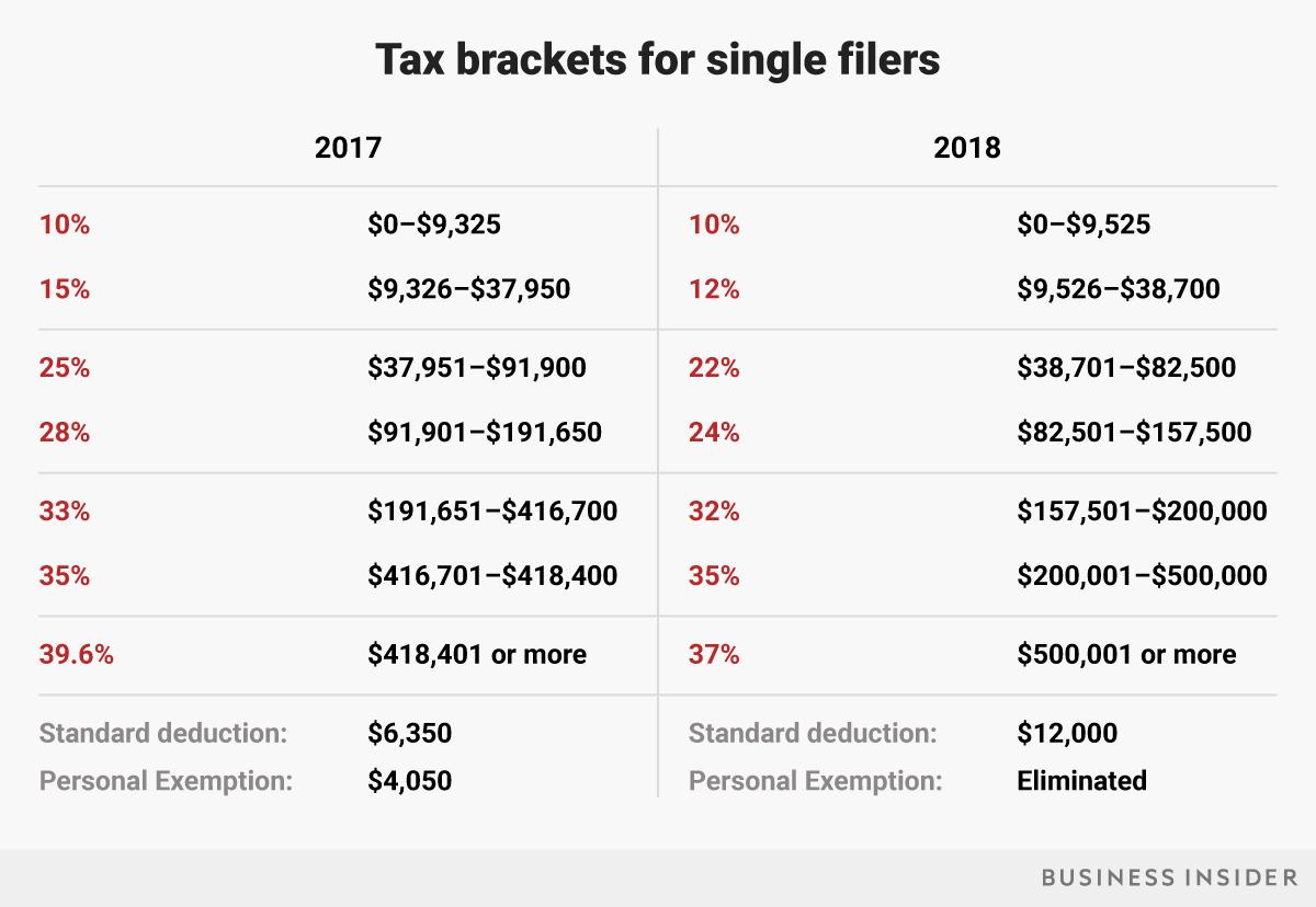 Tax Brackets How Trump S Tax Plan Will Affect You