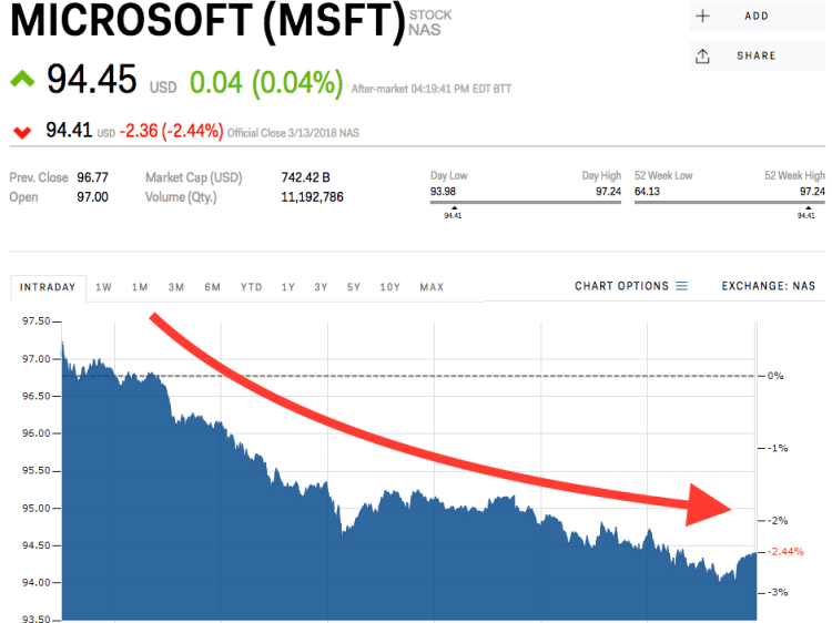 Microsoft slides off record highs after 238 discrimination ...