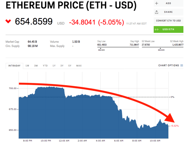 Ethereum price today lowest level of 2018