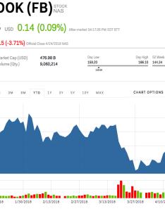 also fb stock facebook price today markets insider rh marketsinsider