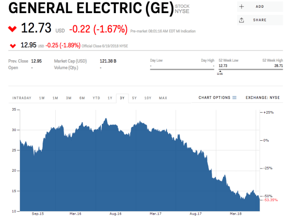 ge stock General Electric sinks after being booted from the Dow (GE