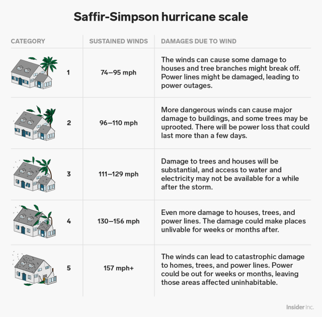 saffir simpson hurricane scale