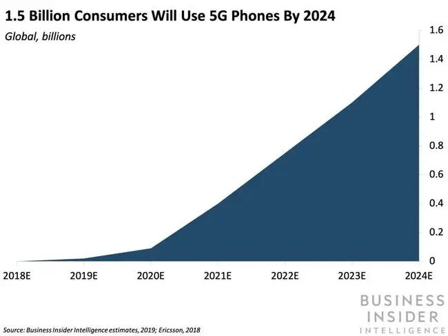 1.5 Billion Consumers Will Use 5G Phones By 2024