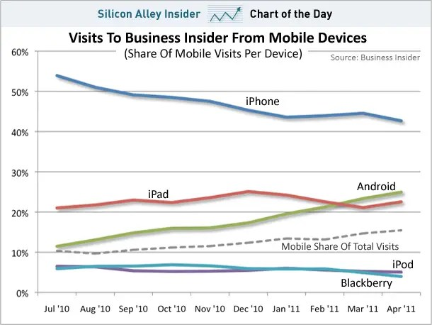 May 3, 2011 - On the other hand, Business Insider readers love their iPhones, but Android is making a ton of headway.