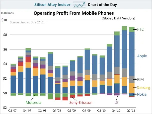 chart of the day, operating profit, mobile companies, july  2011