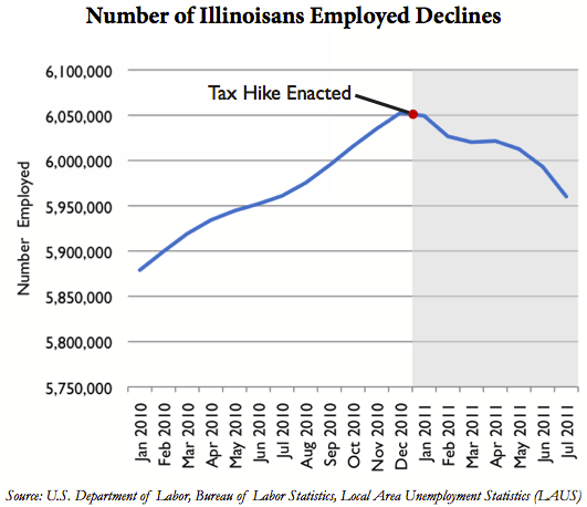 illinois unemployment july 2011