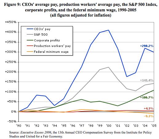 """Compensación de los CEO se ha disparado un 300% desde 1990. Los beneficios empresariales se han duplicado. Promedio """"de los trabajadores de producción de"""" pago ha aumentado un 4%. El salario mínimo ha caído. (Todos los números de la inflación)."""