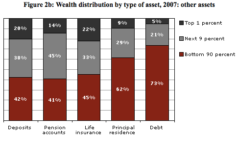 And remember that huge debt problem we have—with hundreds of millions of Americans indebted up to their eyeballs? Well, the top 1% doesn't have that problem. They only own 5% of the country's debt.