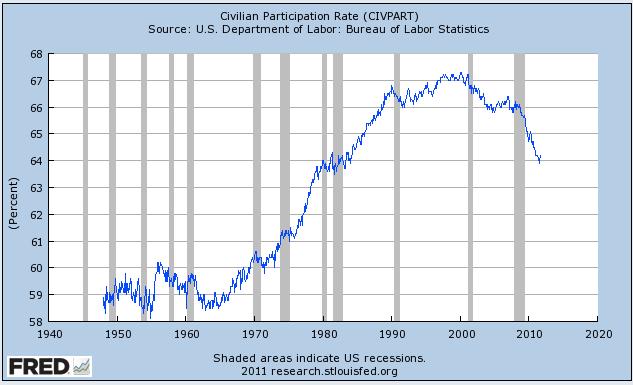 """Los empleos son escasos, por lo que muchos adultos han abandonado la búsqueda de ellos. Por lo tanto, una fuerte disminución de la """"tasa de participación""""."""