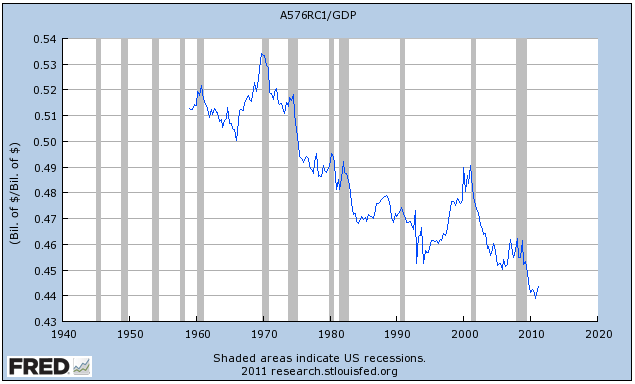 Wages As Percent Of GDP