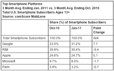 January 2011 - Android finally beats iPhone in market share. Have a look at the bite Android took out of RIM.