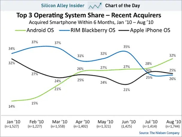 October 5, 2010 - Projections show that Android may have already taken the lead.