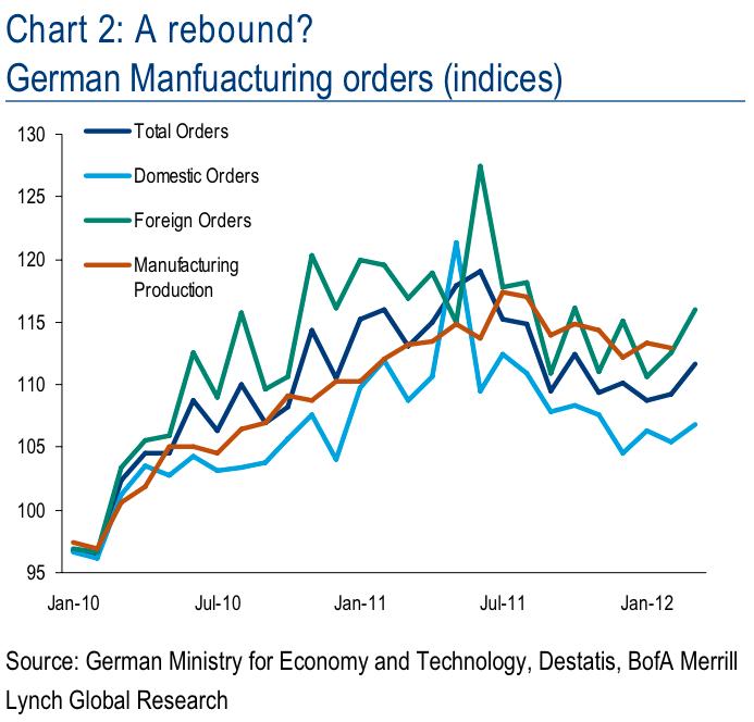 Έτσι, εξαγωγική οικονομία της Γερμανίας έχει επεκταθεί ακόμη και το υπόλοιπο των συμβάσεων της ευρωζώνης, και φαίνεται να μην αισθάνονται τις επιπτώσεις της κρίσης ... ακόμα.