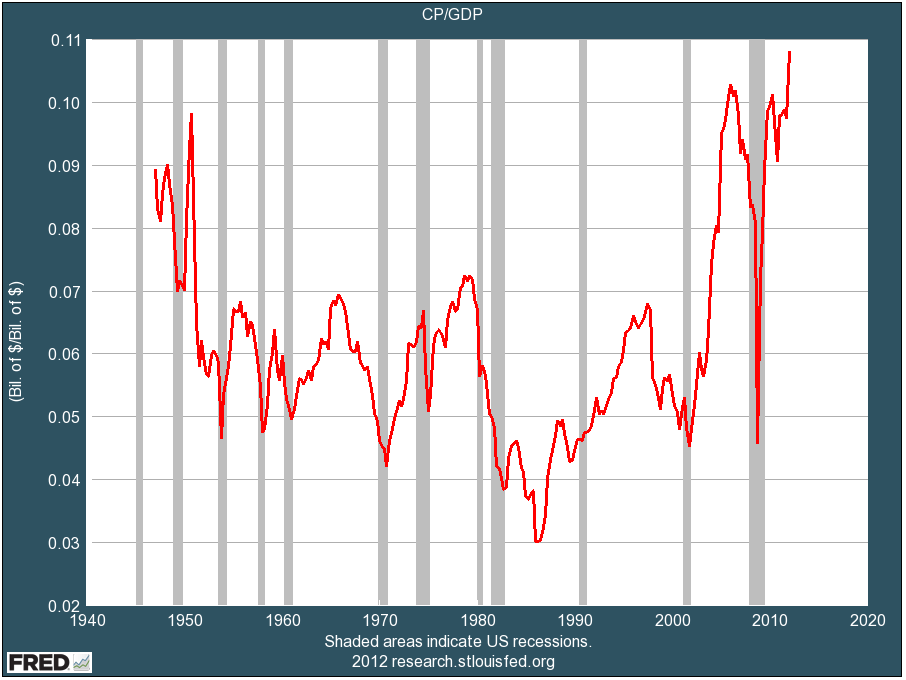 Corporate profits as Percent of GDP