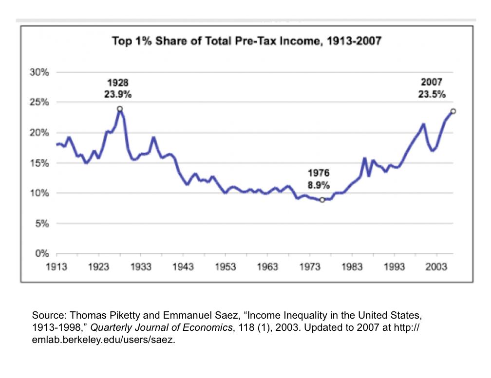 Por supuesto, la vida es grande si usted está en el 1% de los asalariados estadounidenses. Usted está acarreando en un mayor porcentaje del total del país antes de impuestos de lo que tiene en cualquier momento desde la década de 1920. Su participación en el ingreso nacional, de hecho, es casi 2 veces el promedio a largo plazo!