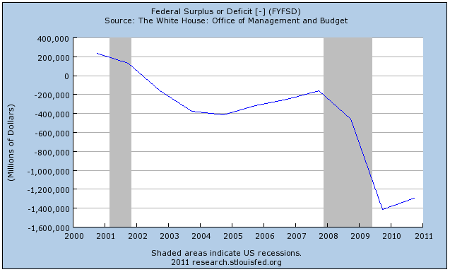 US Federal Budget Deficit 2000-2011